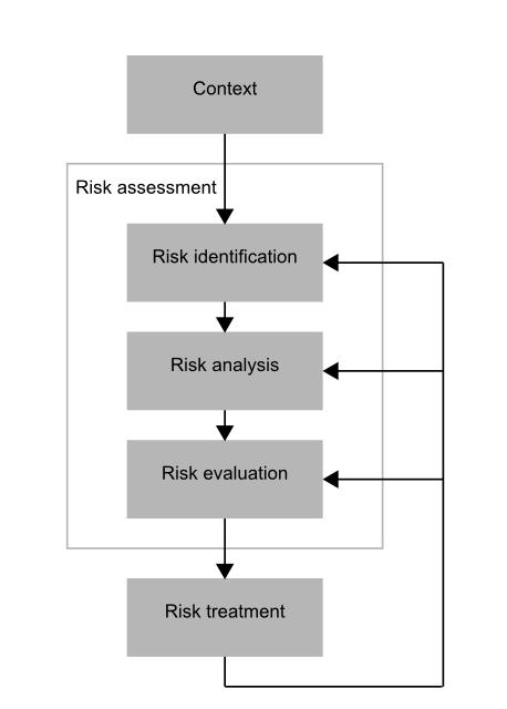 Working In Uncertainty Fixing The Risk Management Process Diagram